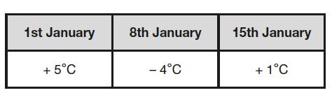 q2-temperatures