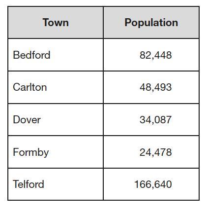 q4-town-population