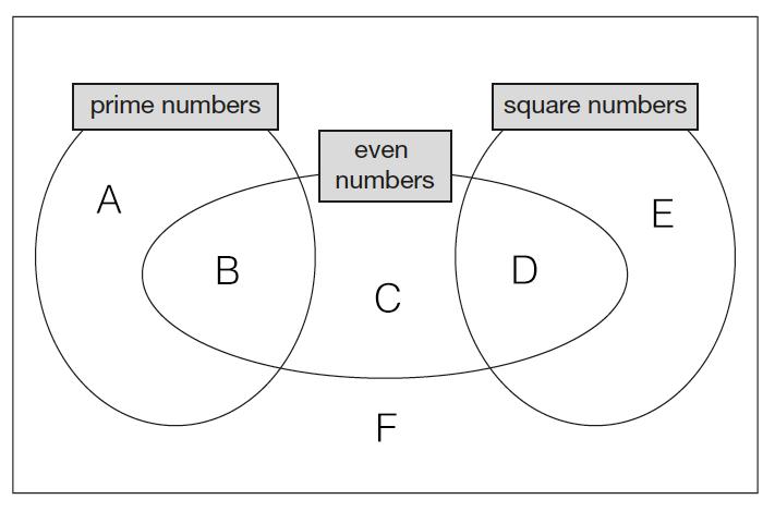 q5-venn-diagram